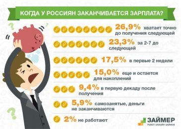 Кредит онлайн на карту 0 процентов vam-groshi.com.ua