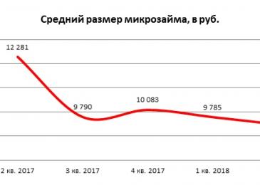 МФО наращивают кредитование сибиряков