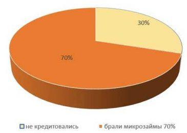 7 из 10 российских семей с невысоким доходом брали микрозаймы в 2017-ом