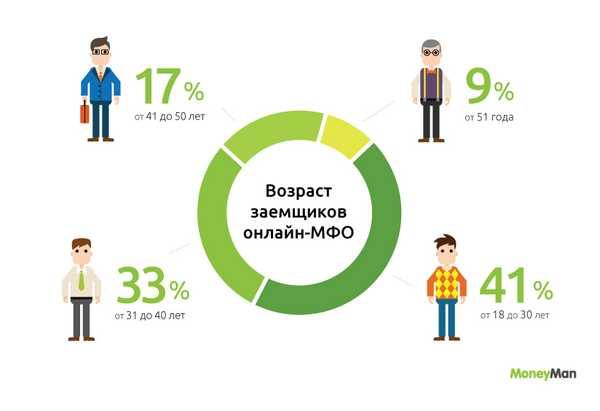Микрозаймы красноярск с 18 лет взять потребительский кредит в ухте