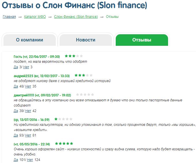 Отзывы о Слон Финанс